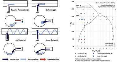 Advanced flow pattern for describing tangential flow oscillation in