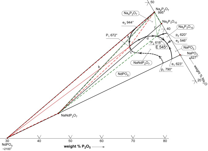 Investigation Of Phase Equilibria In The System Nd2o3na2op2o5 The