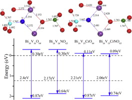 Synergistic effects of codopants on photocatalytic O2