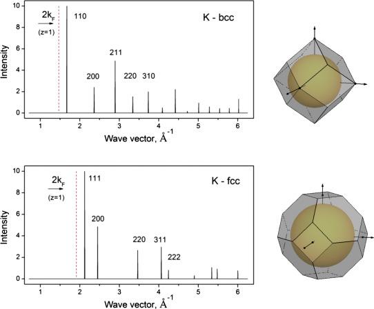 Potassium under pressure: Electronic origin of complex structures