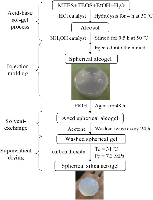 Preparation and characterization of hydrophobic silica