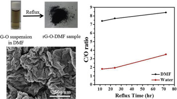 Solvothermal reduction of graphene oxide in