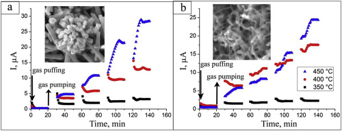 Nanostructured ZnO films for potential use in LPG gas sensors