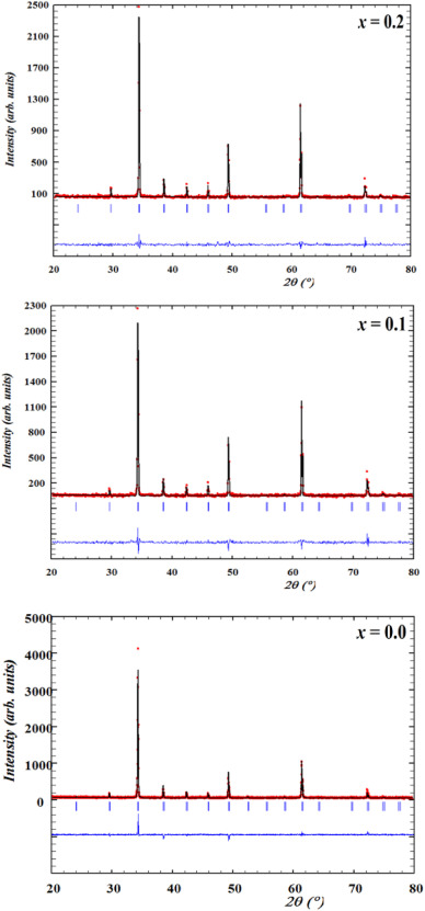 Cation distribution and magnetic ordering evolution study on