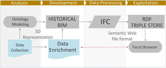 Knowledge-based data enrichment for HBIM: Exploring high