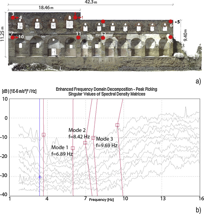 Seismic assessment and numerical modelling of the Sarno
