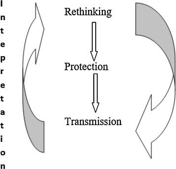 Genius loci as a meta-concept - ScienceDirect