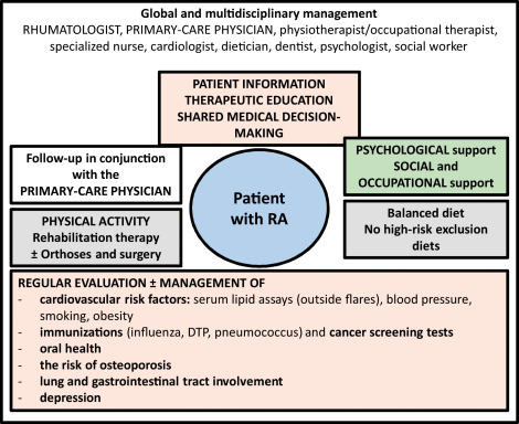 Update Of French Society For Rheumatology Recommendations For Managing Rheumatoid Arthritis Sciencedirect