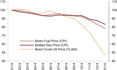 Pass-through of crude oil prices at different stages in