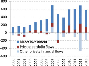 Time varying determinants of bond flows to emerging markets