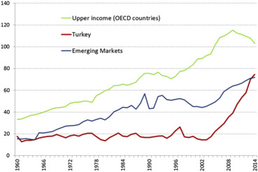 A brief assessment of Turkey's macroprudential policy approach: 2011