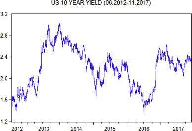 An alternative mean reversion test for interest rates