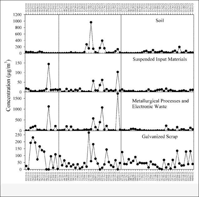 Chemical compositions and source identification of particulate ... on