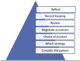 the prescribing pyramid