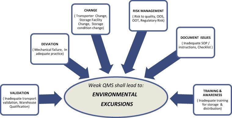 Temperature excursion management: A novel approach of