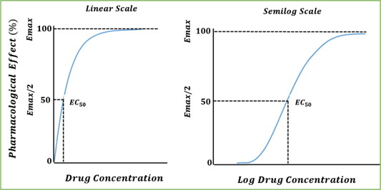 An overview of pharmacodynamic modelling, ligand-binding approach and its  application in clinical practice - ScienceDirect