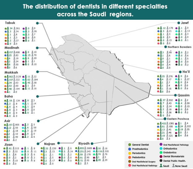 The characteristics and distribution of dentist workforce in Saudi