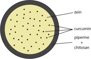Microsfere și vene varicoase