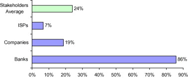 Assessment of the status of spam in the Kingdom of Saudi