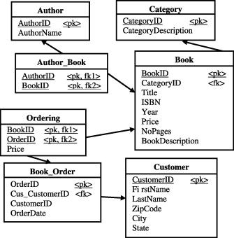 A proposed model for data warehouse etl processes sciencedirect relational schema ds1 for books orders database ccuart Gallery