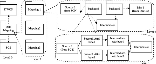 A proposed model for data warehouse ETL processes - ScienceDirect