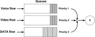 Efficient priority schemes for the provision of end-to-end quality