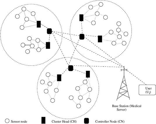A Novel And Efficient User Access Control Scheme For Wireless Body