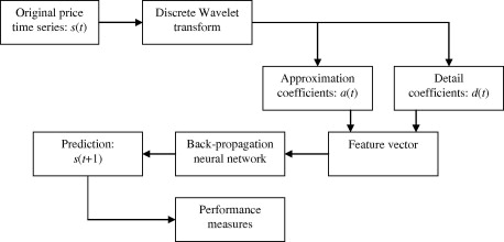 Wavelet low- and high-frequency components as features for