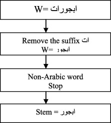 A rule-based stemmer for Arabic Gulf dialect - ScienceDirect