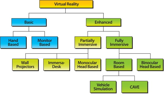 Virtual reality and the CAVE: Taxonomy, interaction challenges and