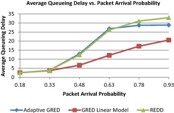 Performance study of Active Queue Management methods: Adaptive GRED