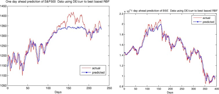Forecasting financial time series using a low complexity