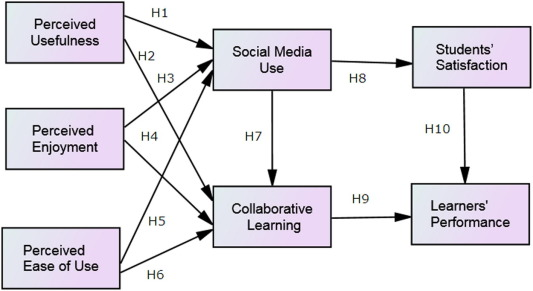 A model of using social media for collaborative learning to enhance