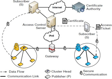 A Survey On Internet Of Things Architectures Sciencedirect