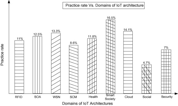 A survey on Internet of Things architectures - ScienceDirect