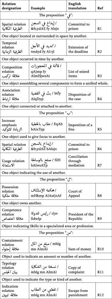 Deriving Ontological Semantic Relations Between Arabic Compound
