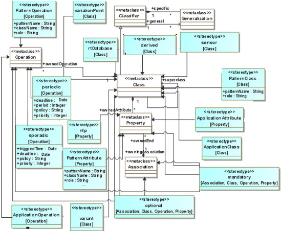 An uml profile for representing real time design patterns download high res image 258kb ccuart Choice Image