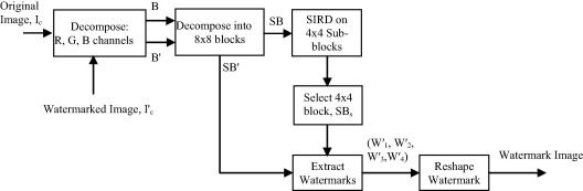An imperceptible spatial domain color image watermarking scheme