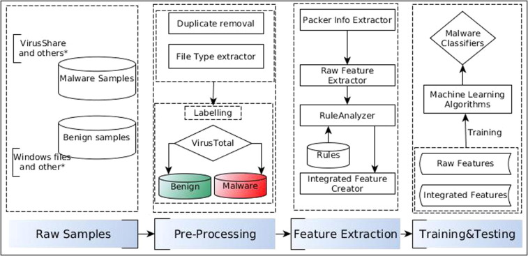 A learning model to detect maliciousness of portable executable