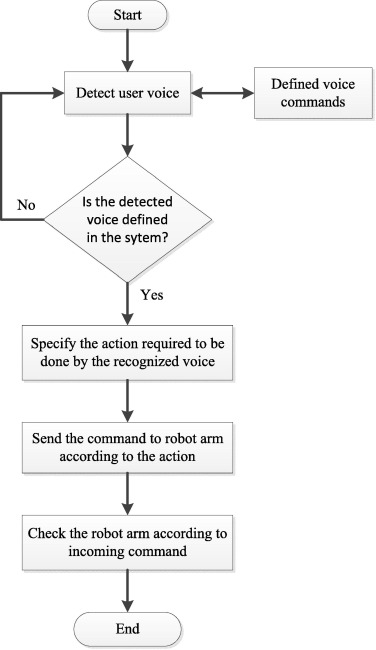 Developing and modeling of voice control system for