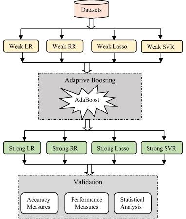Adaptive boosting of weak regressors for forecasting of crop