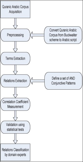 Extracting semantic relations from the Quranic Arabic based on