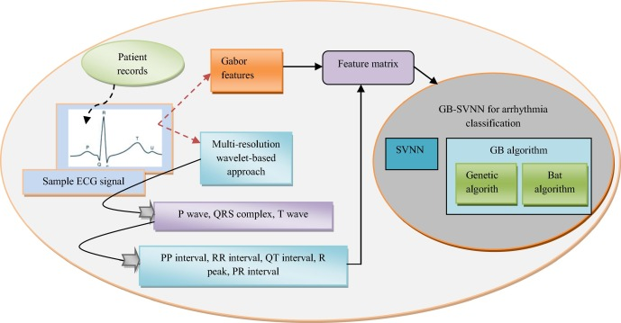GB-SVNN: Genetic BAT assisted support vector neural network for