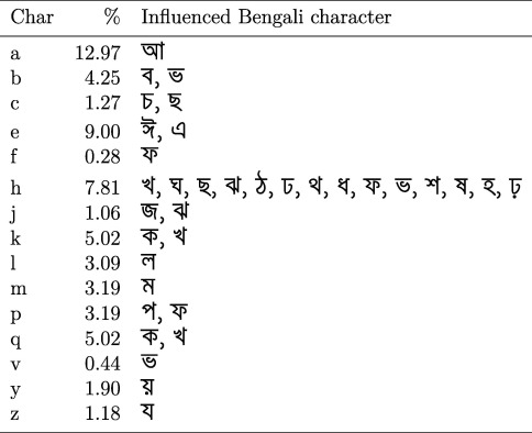 A novel steganography method using transliteration of