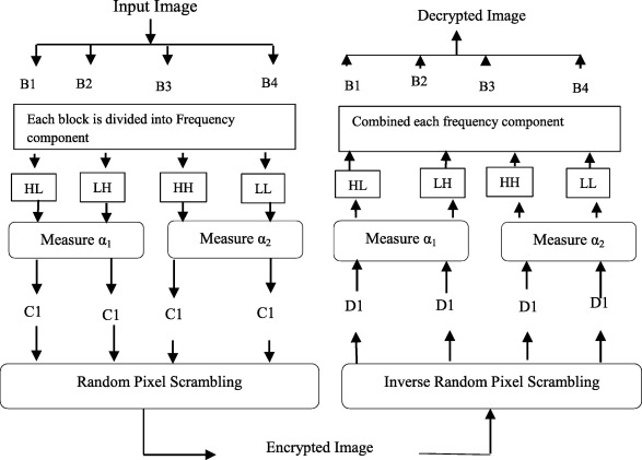Level by level image compression-encryption algorithm based