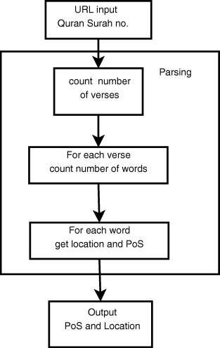 Detecting proper nouns in indonesian-language translation of