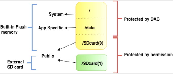 Android data storage security: A review - ScienceDirect