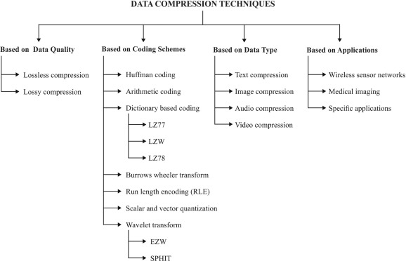 A survey on data compression techniques: From the