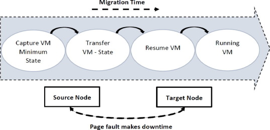 A survey study on virtual machine migration and server