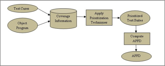 A Survey On Different Approaches For Software Test Case Prioritization Sciencedirect
